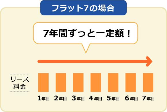フラット7はお支払いは月々定額1万円から
